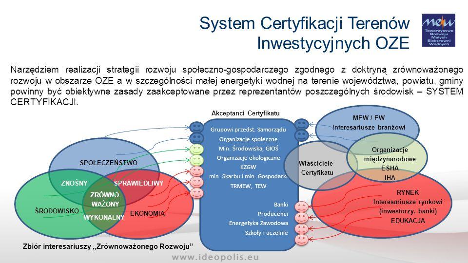 System Certyfikacji Terenów Inwestycyjnych OZE