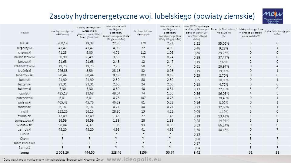 Zasoby hydroenergetyczne woj. lubelskiego (powiaty ziemskie)