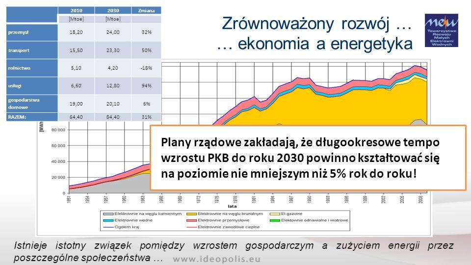 … ekonomia a energetyka