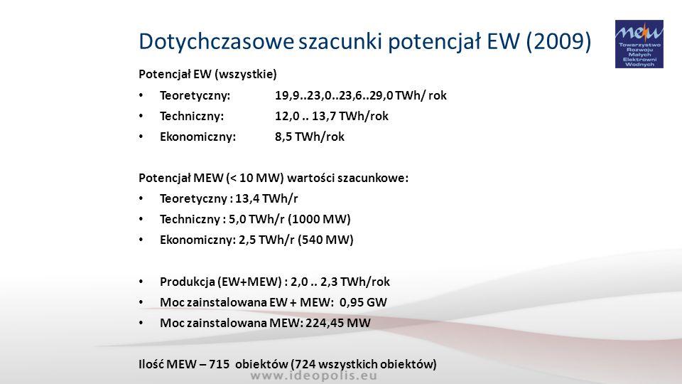Dotychczasowe szacunki potencjał EW (2009)