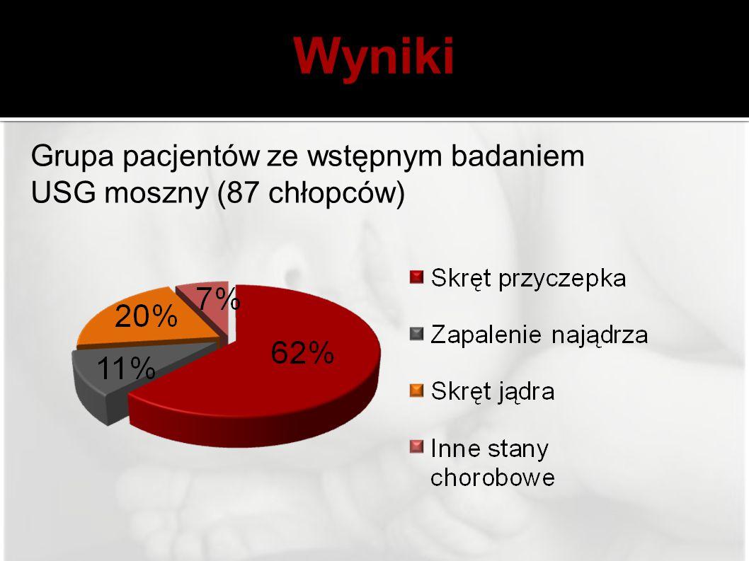 Wyniki Grupa pacjentów ze wstępnym badaniem USG moszny (87 chłopców)