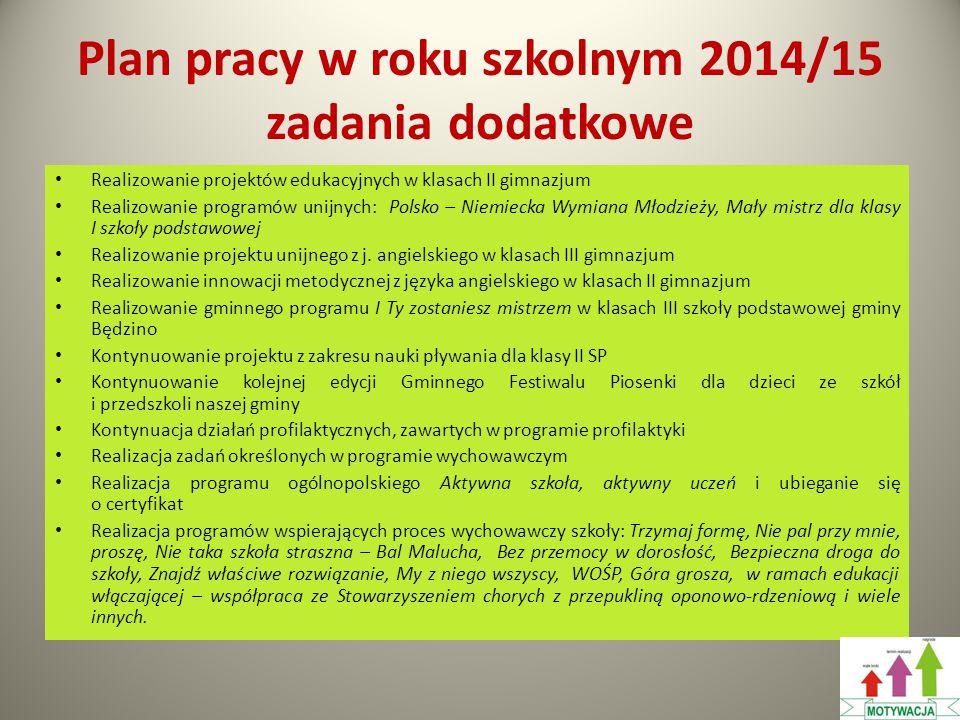 Plan pracy w roku szkolnym 2014/15 zadania dodatkowe