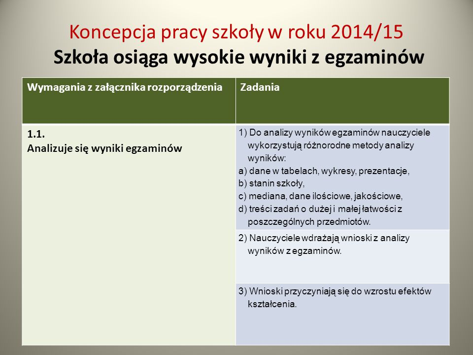 Koncepcja pracy szkoły w roku 2014/15 Szkoła osiąga wysokie wyniki z egzaminów