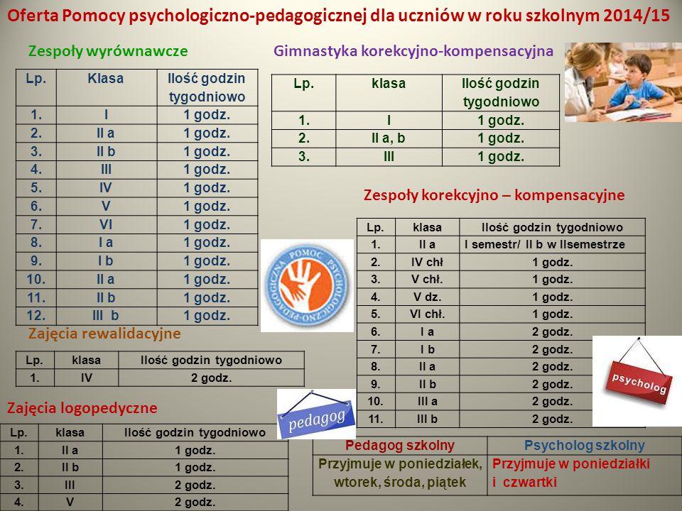 Oferta Pomocy psychologiczno-pedagogicznej dla uczniów w roku szkolnym 2014/15