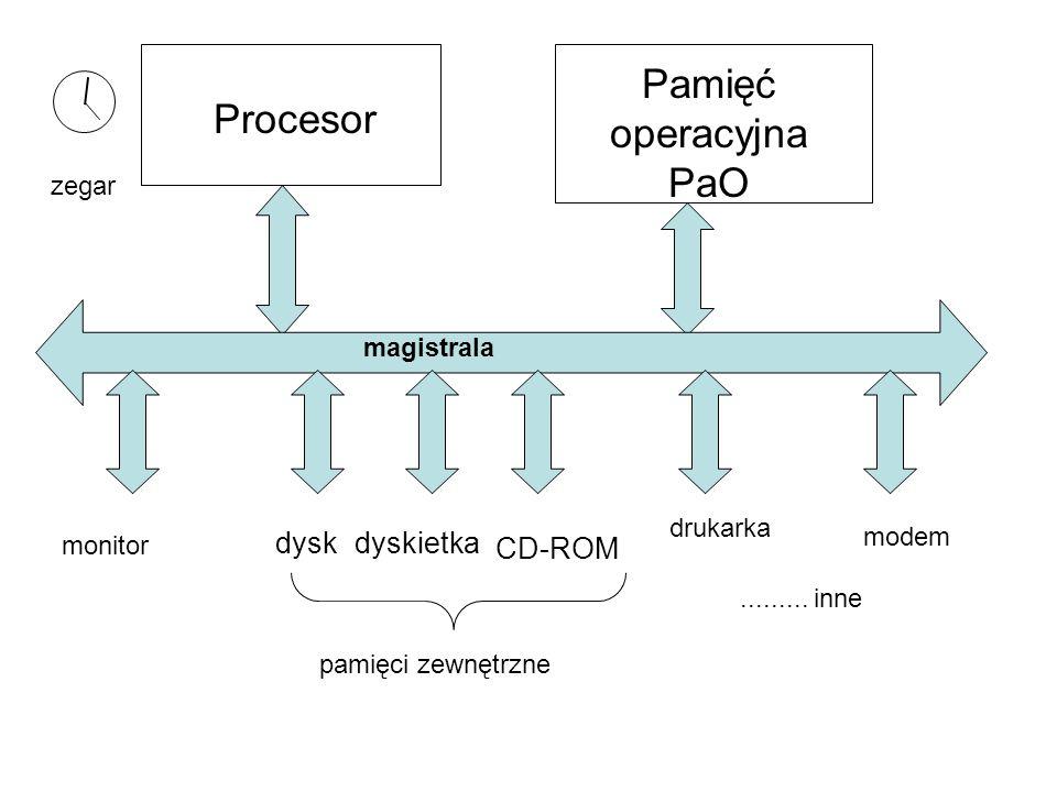 Pamięć operacyjna PaO Procesor dysk dyskietka CD-ROM zegar magistrala