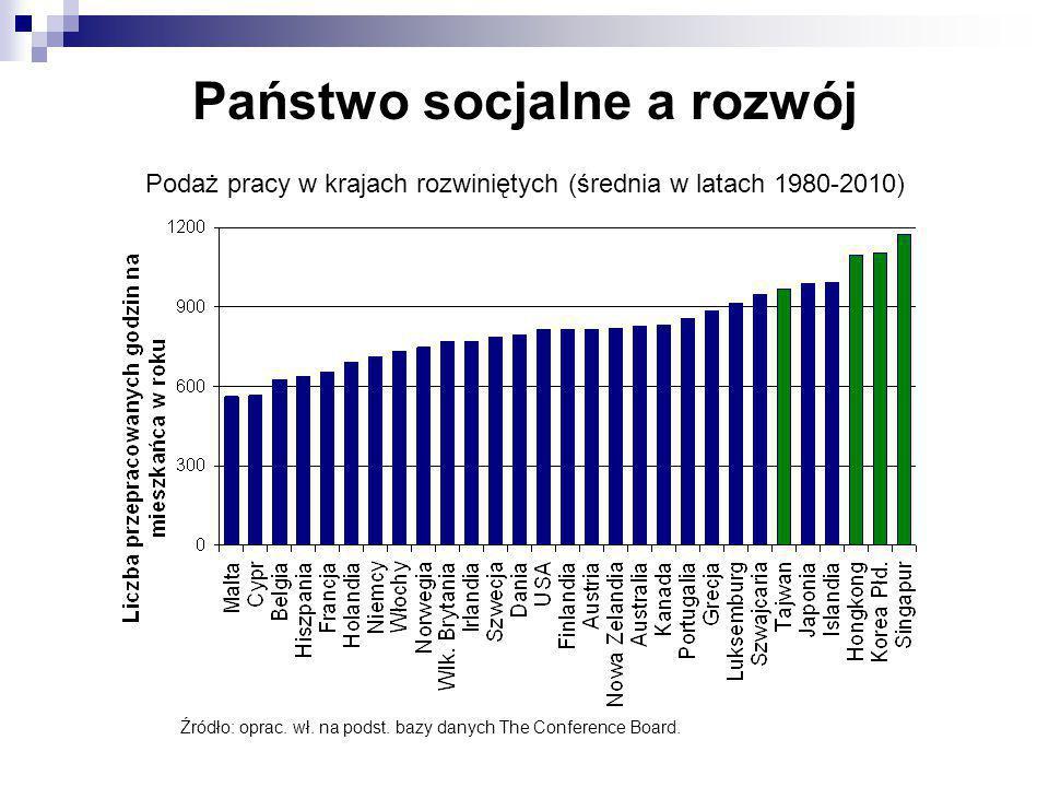 Państwo socjalne a rozwój
