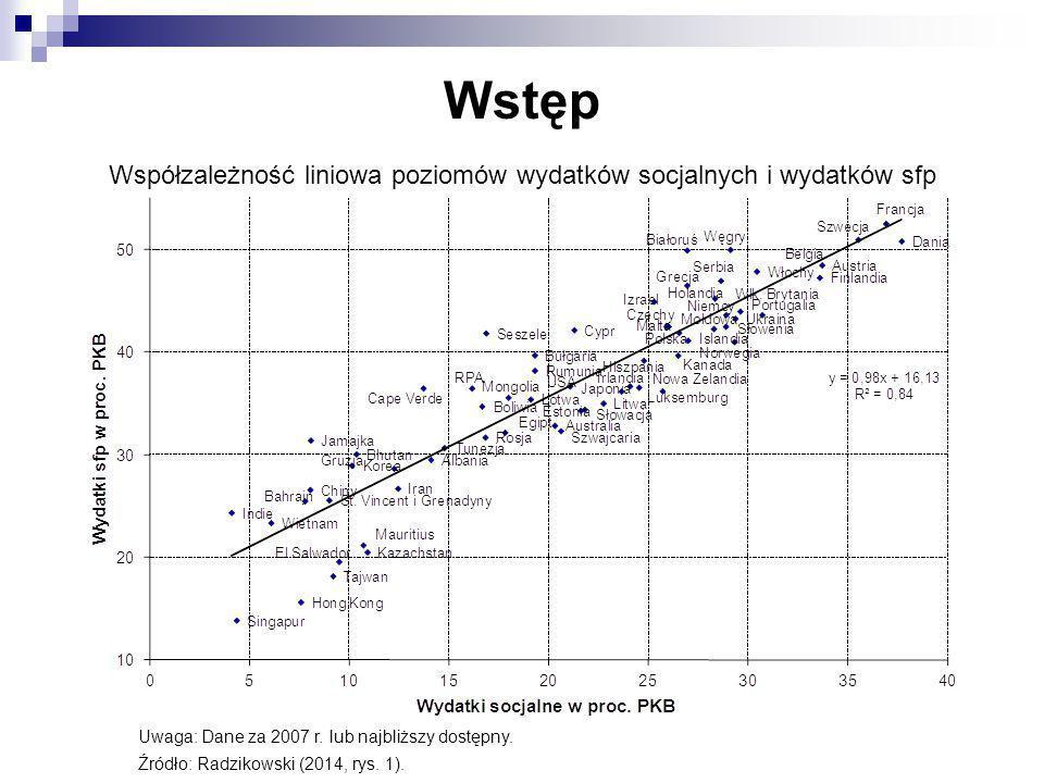 Współzależność liniowa poziomów wydatków socjalnych i wydatków sfp