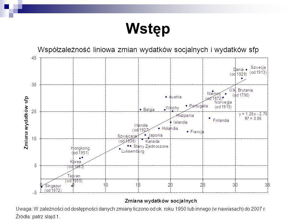 Współzależność liniowa zmian wydatków socjalnych i wydatków sfp
