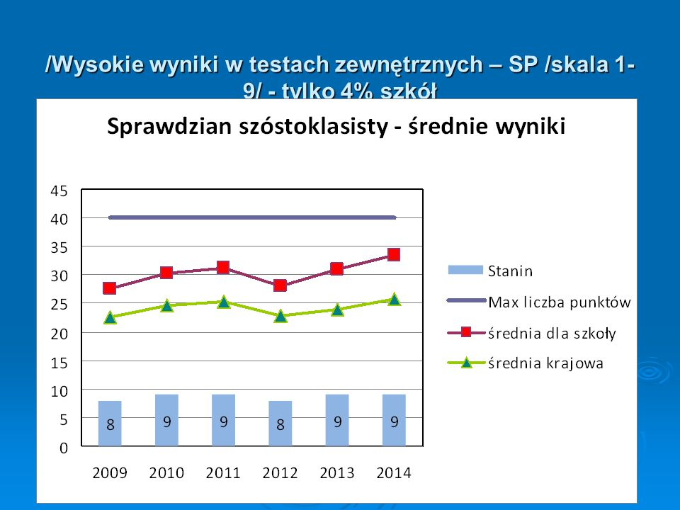 /Wysokie wyniki w testach zewnętrznych – SP /skala 1-9/ - tylko 4% szkół