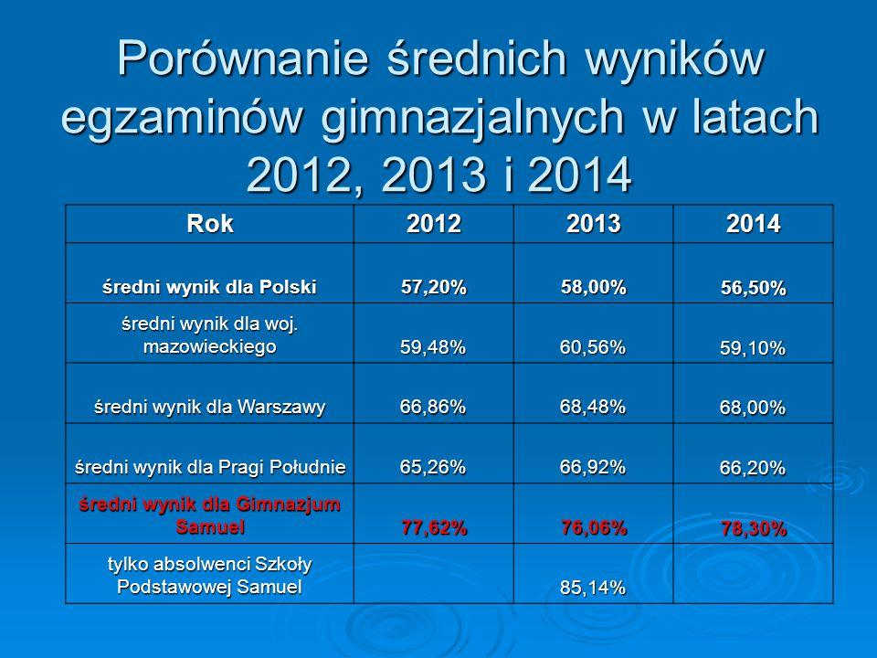 średni wynik dla Polski średni wynik dla Gimnazjum Samuel