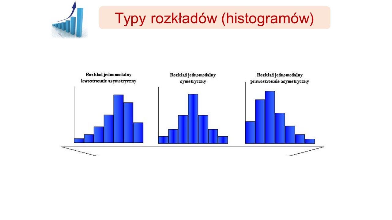 Typy rozkładów (histogramów)