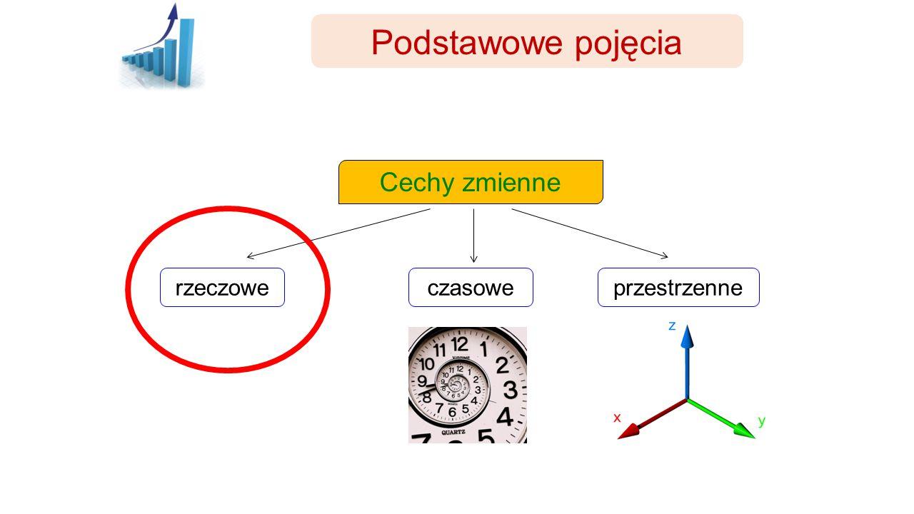 Podstawowe pojęcia Cechy zmienne rzeczowe czasowe przestrzenne