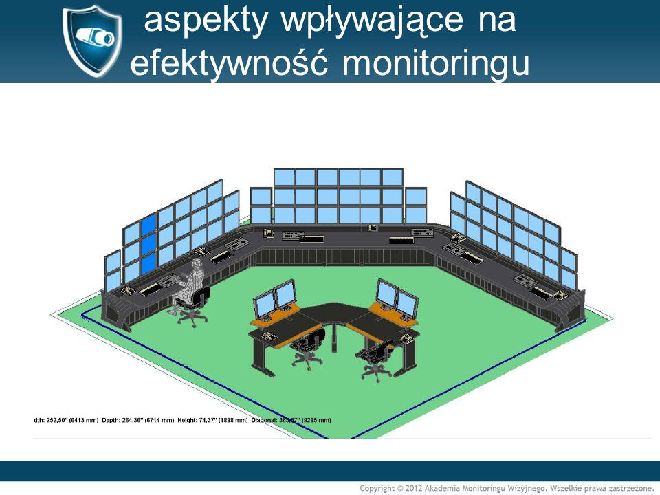 aspekty wpływające na efektywność monitoringu