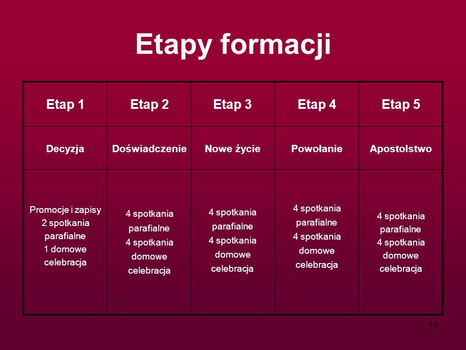 Etapy formacji Etap 1 Etap 2 Etap 3 Etap 4 Etap 5 Decyzja