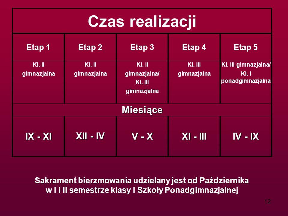 Czas realizacji Miesiące IX - XI XII - IV V - X XI - III IV - IX