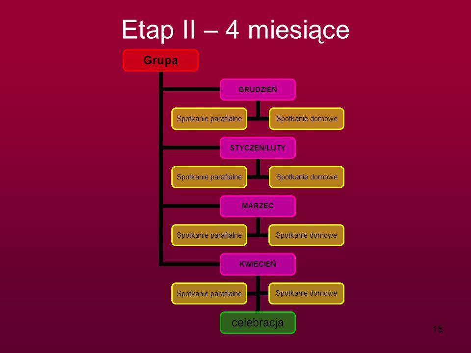 Etap II – 4 miesiące