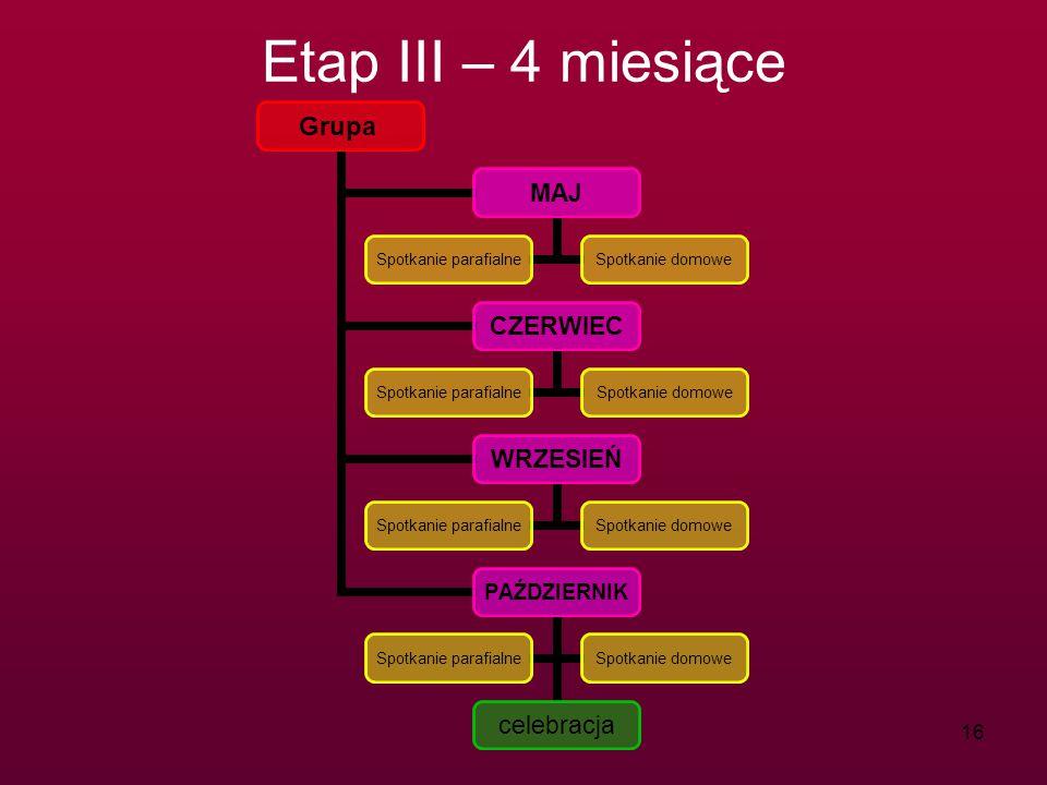 Etap III – 4 miesiące