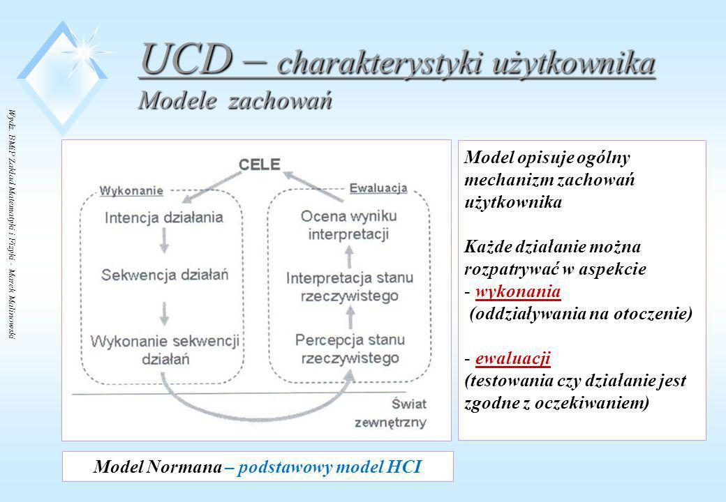 Model Normana – podstawowy model HCI