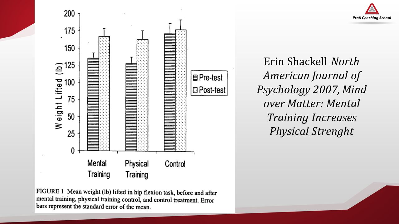 Erin Shackell North American Journal of Psychology 2007, Mind over Matter: Mental Training Increases Physical Strenght