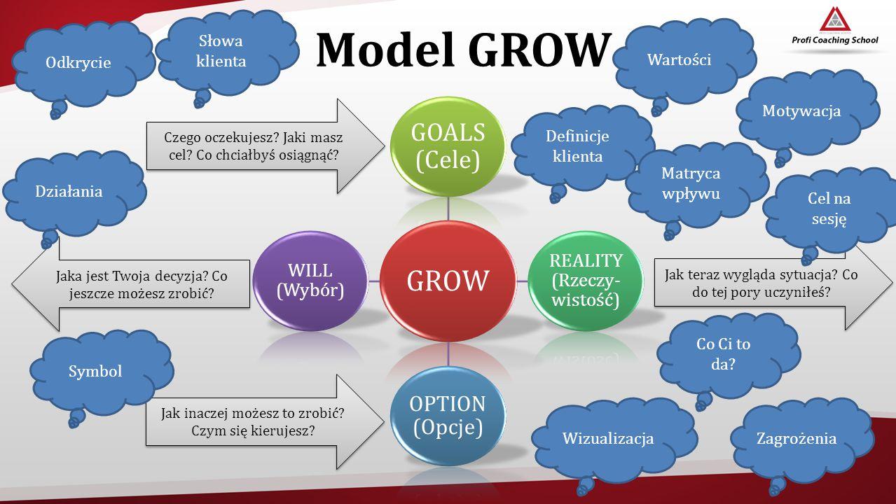 Model GROW GROW GOALS (Cele) OPTION (Opcje) REALITY (Rzeczy-wistość)