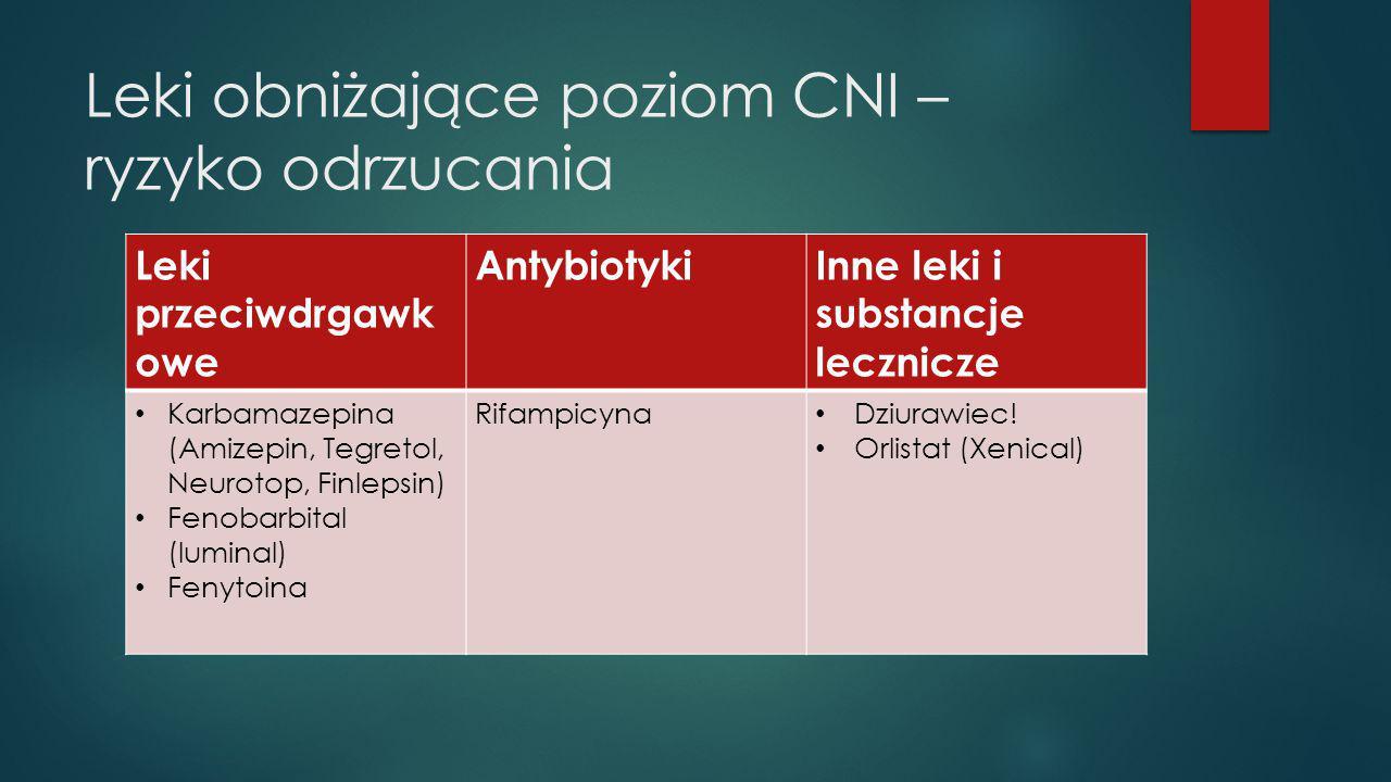 Leki obniżające poziom CNI – ryzyko odrzucania