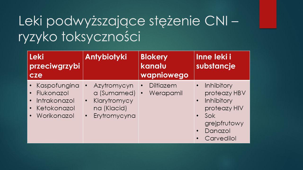 Leki podwyższające stężenie CNI – ryzyko toksyczności