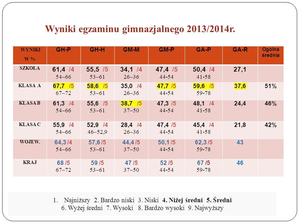 Wyniki egzaminu gimnazjalnego 2013/2014r.