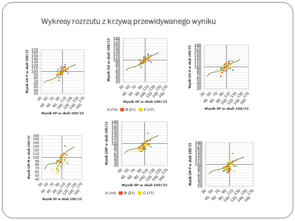 Wykresy rozrzutu z krzywą przewidywanego wyniku