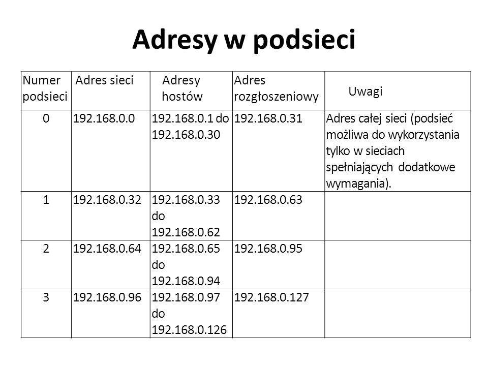 Adresy w podsieci Numer podsieci Adres sieci Adresy hostów