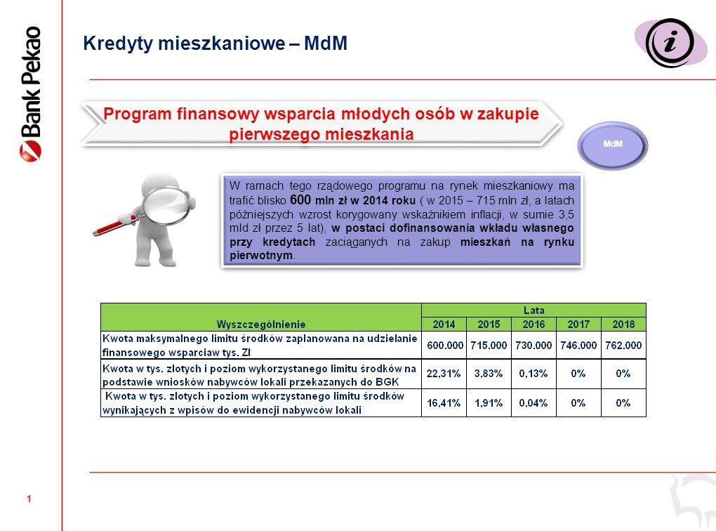 Kredyty mieszkaniowe sprzedaż a MdM