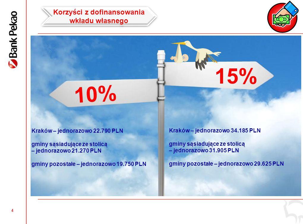 Korzyści ze spłaty części kapitału kredytu