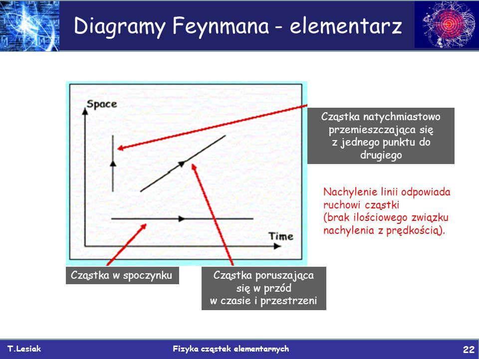 Diagramy Feynmana - elementarz