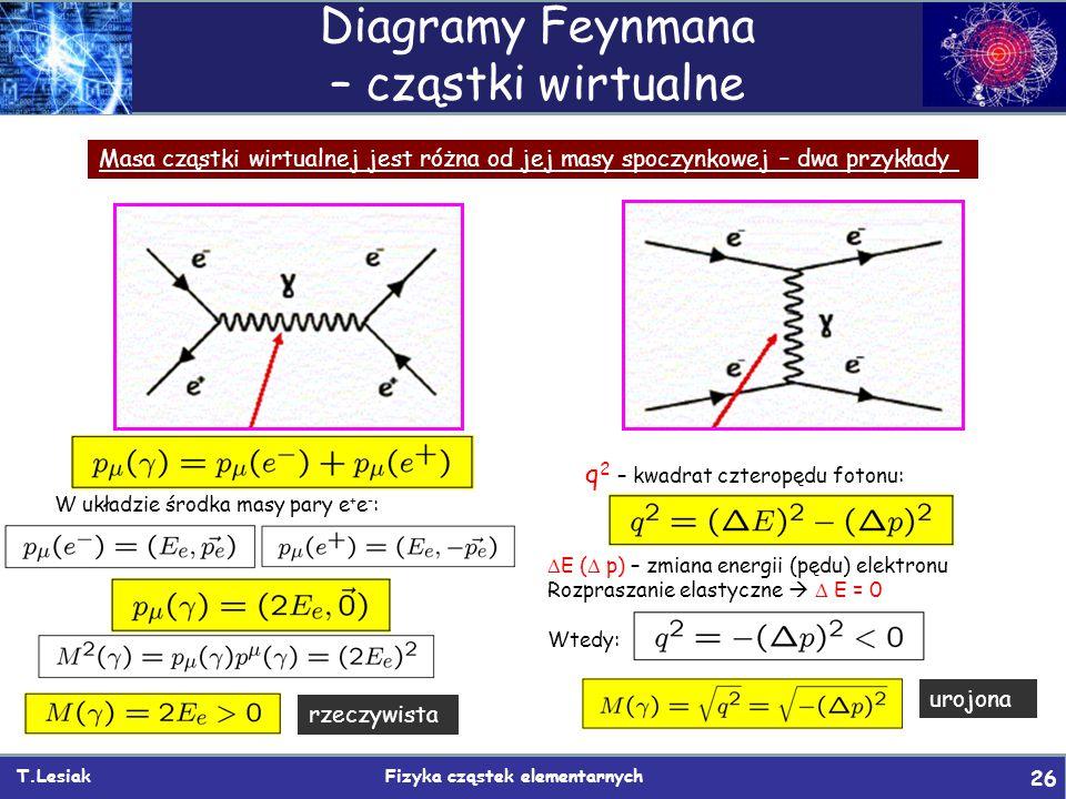 Diagramy Feynmana – cząstki wirtualne