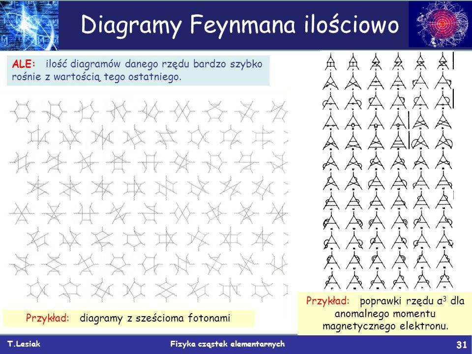 Diagramy Feynmana ilościowo