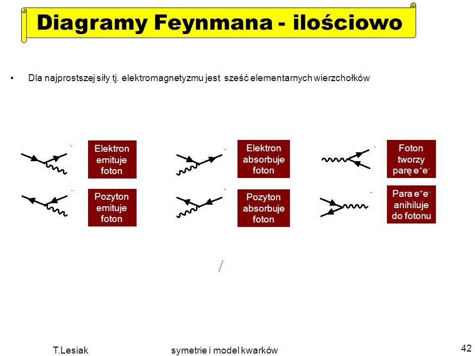 Diagramy Feynmana - ilościowo