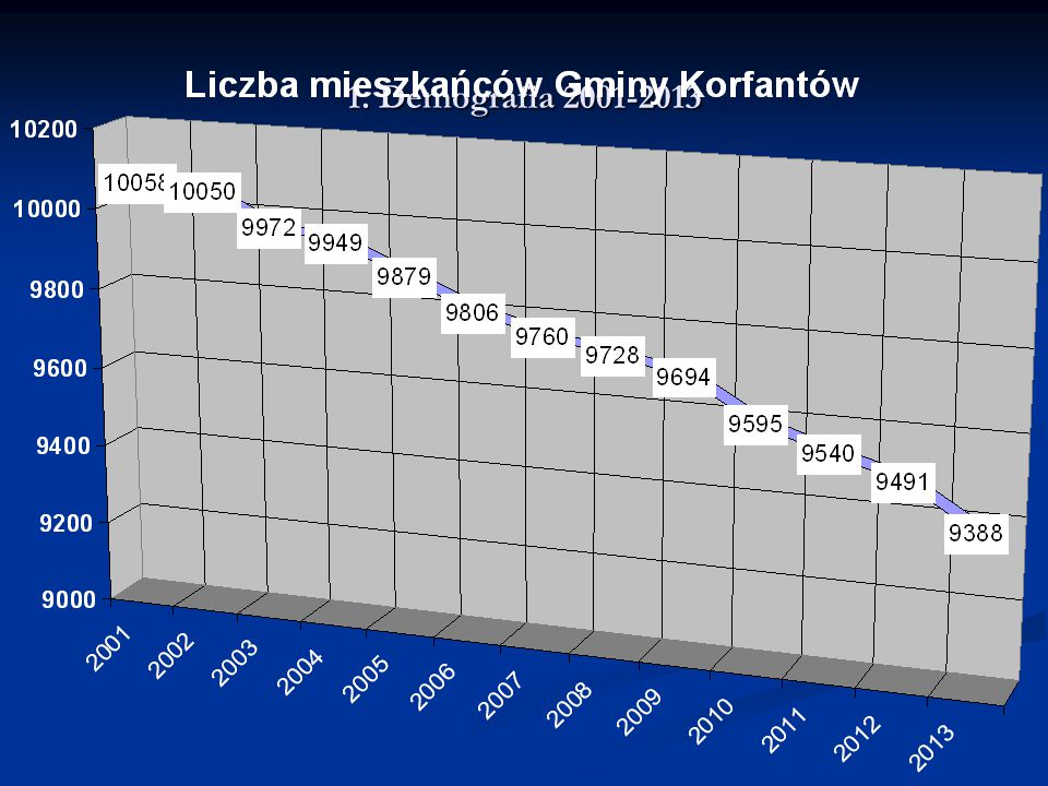1. Demografia 2001-2013
