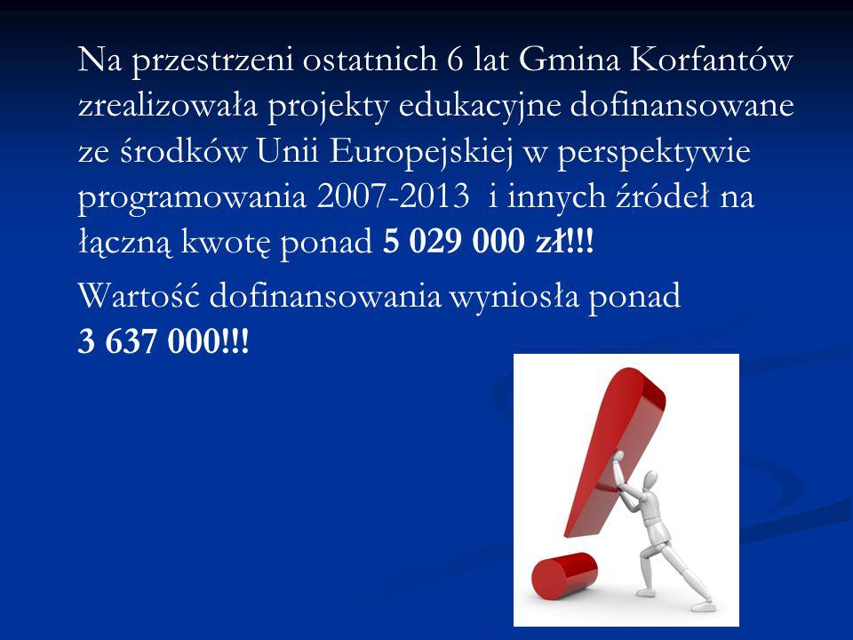 Na przestrzeni ostatnich 6 lat Gmina Korfantów zrealizowała projekty edukacyjne dofinansowane ze środków Unii Europejskiej w perspektywie programowania 2007-2013 i innych źródeł na łączną kwotę ponad 5 029 000 zł!!!