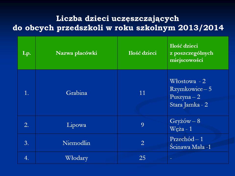 Liczba dzieci uczęszczających do obcych przedszkoli w roku szkolnym 2013/2014