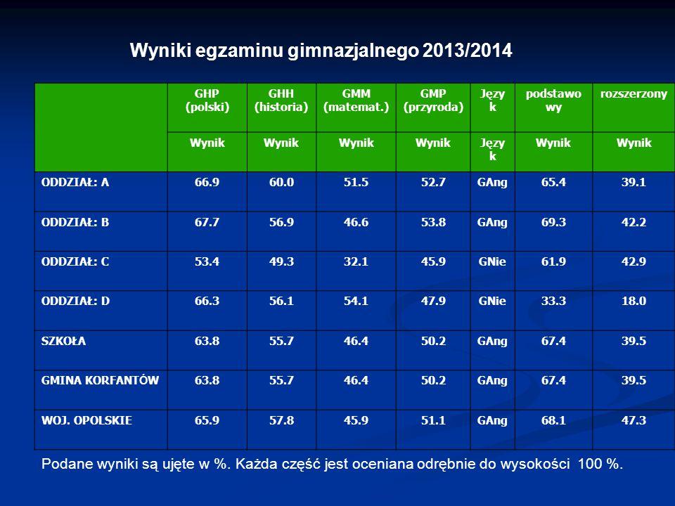 Wyniki egzaminu gimnazjalnego 2013/2014