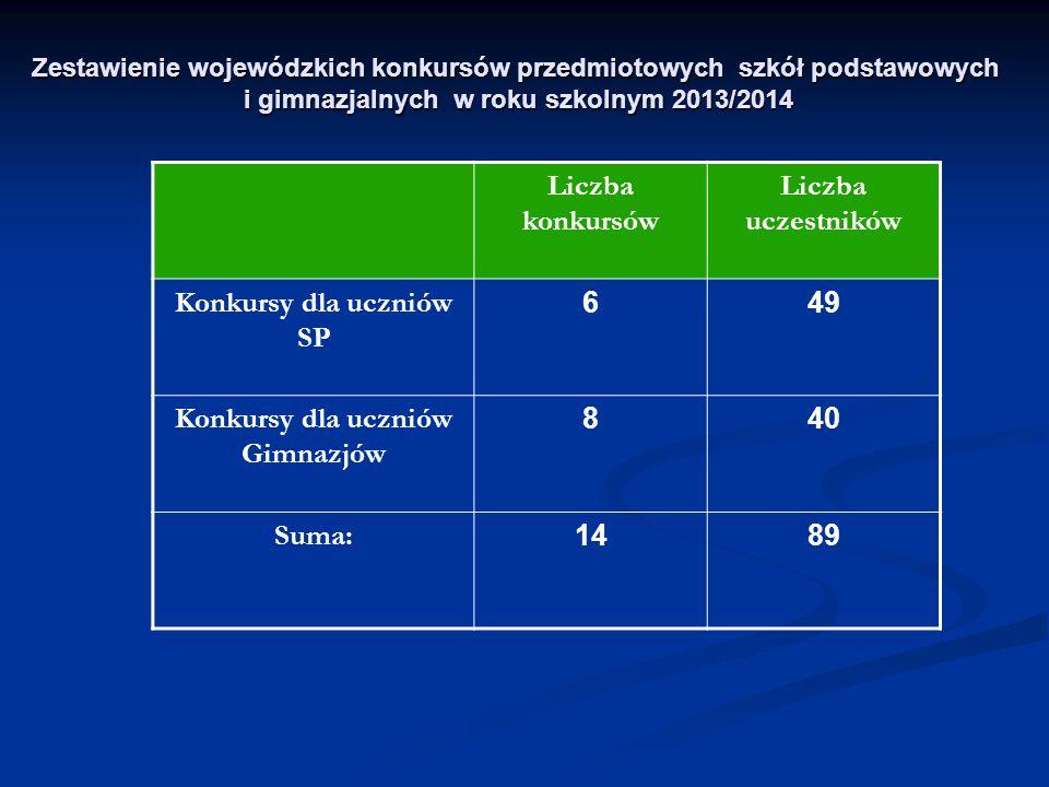 Konkursy dla uczniów SP Konkursy dla uczniów Gimnazjów