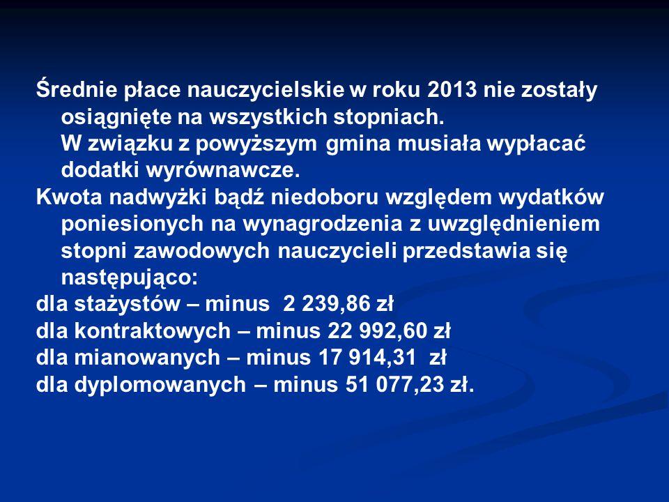 Średnie płace nauczycielskie w roku 2013 nie zostały osiągnięte na wszystkich stopniach. W związku z powyższym gmina musiała wypłacać dodatki wyrównawcze.