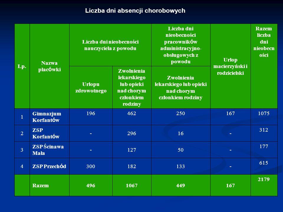 Liczba dni absencji chorobowych