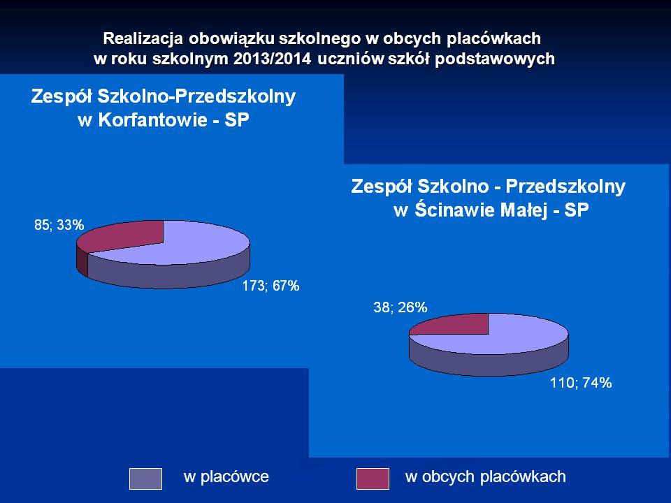 Realizacja obowiązku szkolnego w obcych placówkach w roku szkolnym 2013/2014 uczniów szkół podstawowych