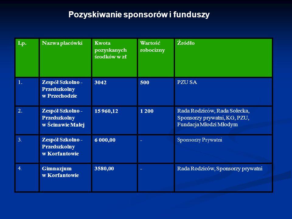 Pozyskiwanie sponsorów i funduszy