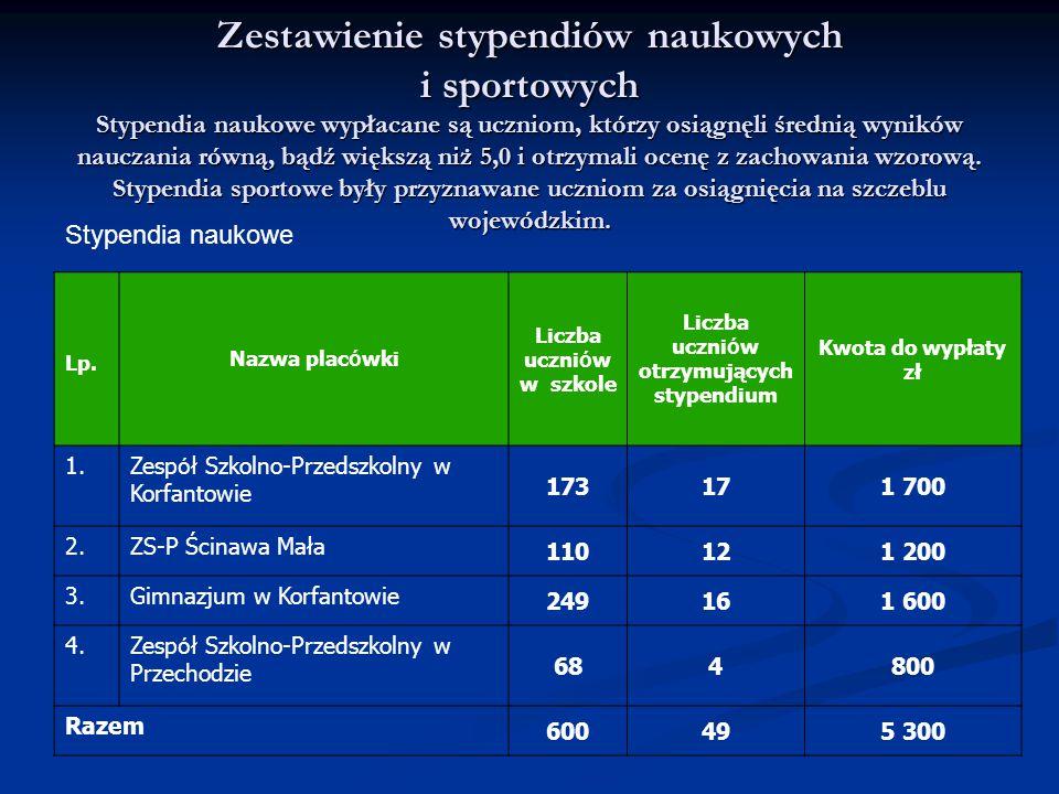 Liczba uczniów w szkole Liczba uczniów otrzymujących stypendium