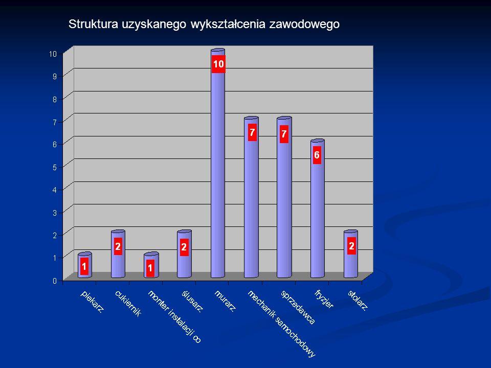 Struktura uzyskanego wykształcenia zawodowego