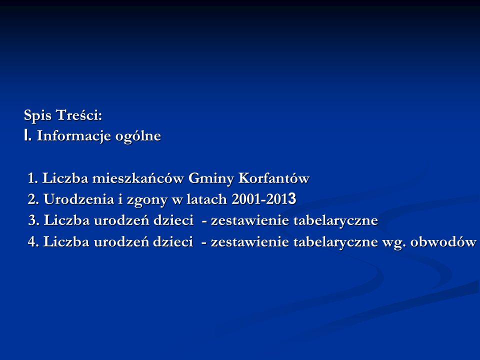 Spis Treści: I. Informacje ogólne. 1. Liczba mieszkańców Gminy Korfantów. 2. Urodzenia i zgony w latach 2001-2013.