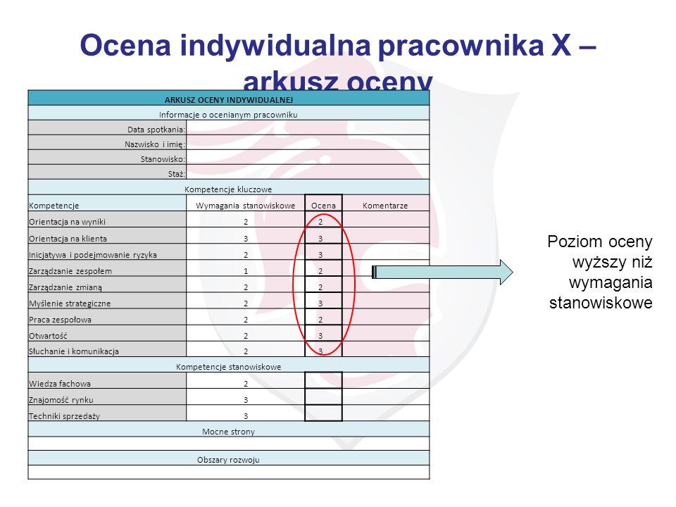 Ocena indywidualna pracownika X – arkusz oceny