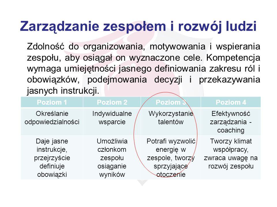 Zarządzanie zespołem i rozwój ludzi