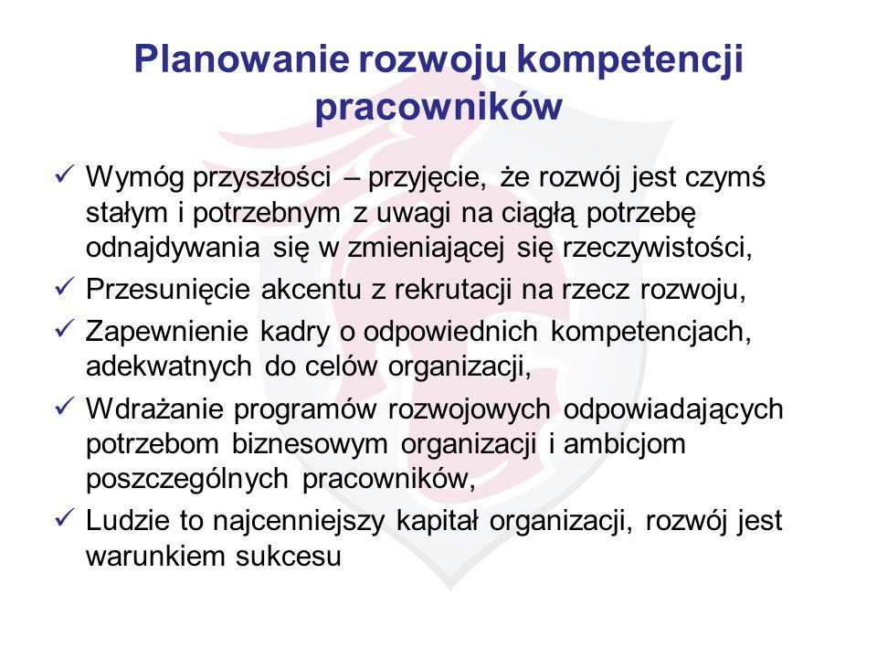 Planowanie rozwoju kompetencji pracowników